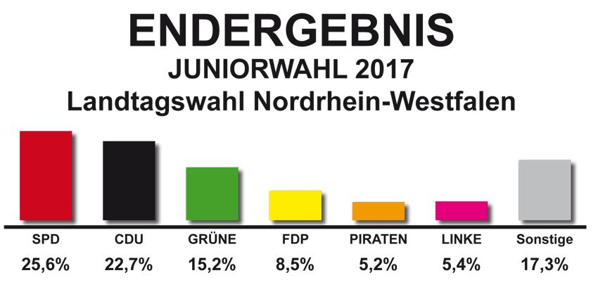 Ergebnisse der Landtagswahl NRW im Juniorformat